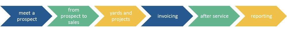 ESC - IT empowering business - ESC-construction-manager-software-voor-bouwsector-werf-digitale-project